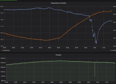 RaspberryPiとAWS IoTを使用した温湿度の可視化[前編]