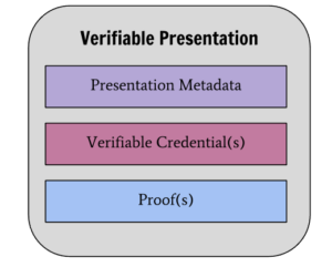 Verifiable Presentation