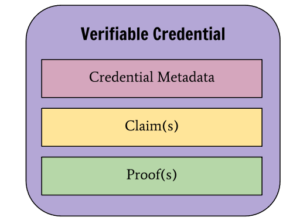 Verifiable Credential